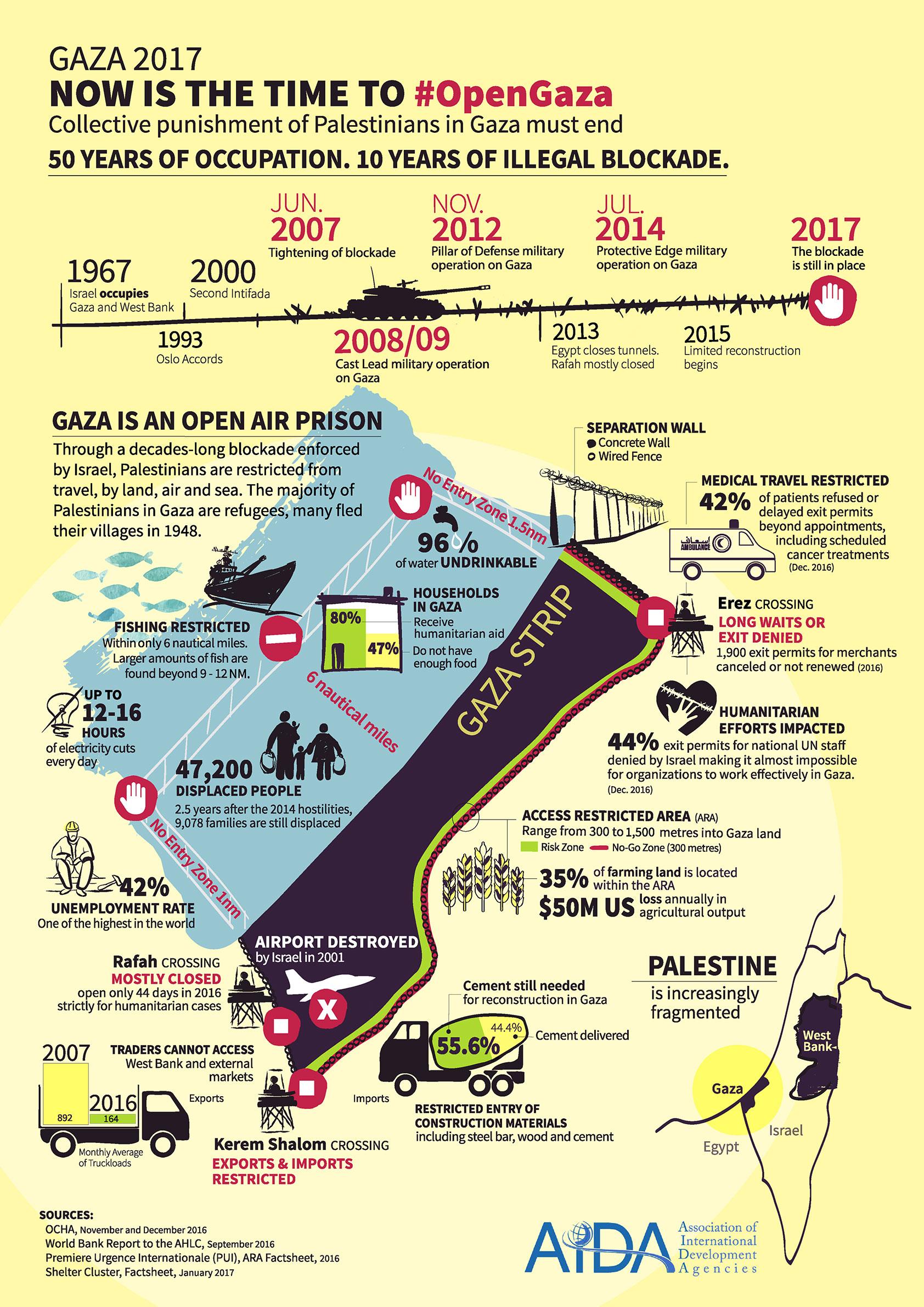#OpenGaza